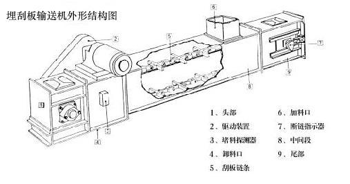 埋刮板输送机产品概述: 埋刮板输送机系列产品广泛适用于冶金、建材、电力、化工、水泥、港口、码头、煤炭、矿山、粮油、食品、饲料、等行业和部门。埋刮板输送机是一种在封闭的巨形断面壳体内,借助于运动着的刮板链条来输送散状物料的连续运输设备;由于在输送物料时,刮板链条全部埋在物料之中,故称为埋刮板输送机。该机结构简单、密封性好、安装维修方便、工艺布置灵活;它不但能水平输送,也能倾斜或垂直输送;既可单机使用、也可多台联合使用;能多点加料、也能多点卸料。由于壳体封闭,因此在输送大的、有毒、易爆、高温物料时可以显著地改